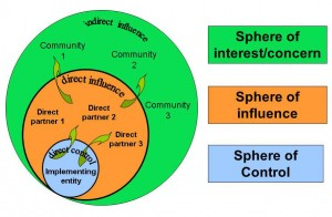 Spheres of control, influence & concern